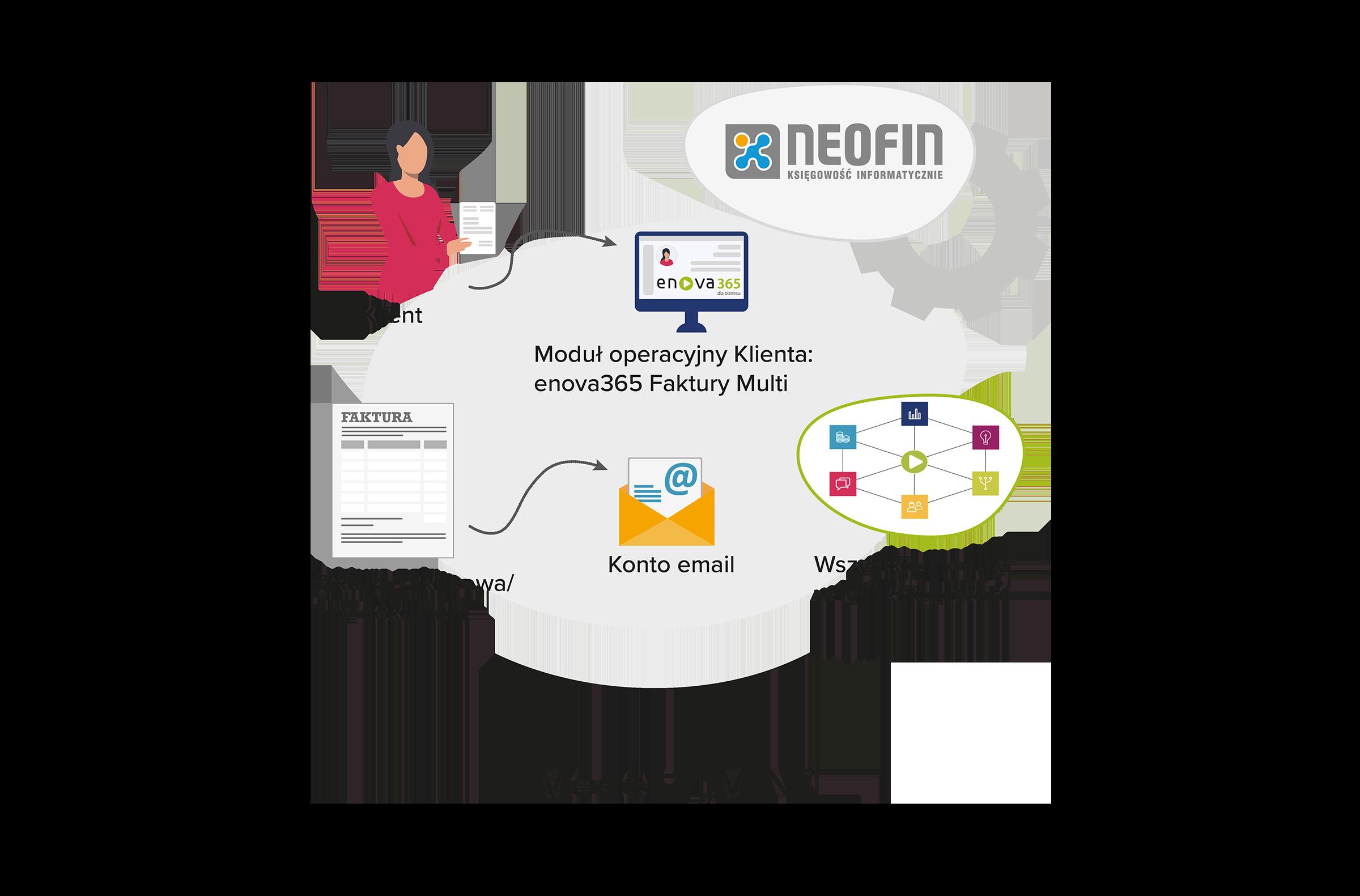 Model współpracy - MINI