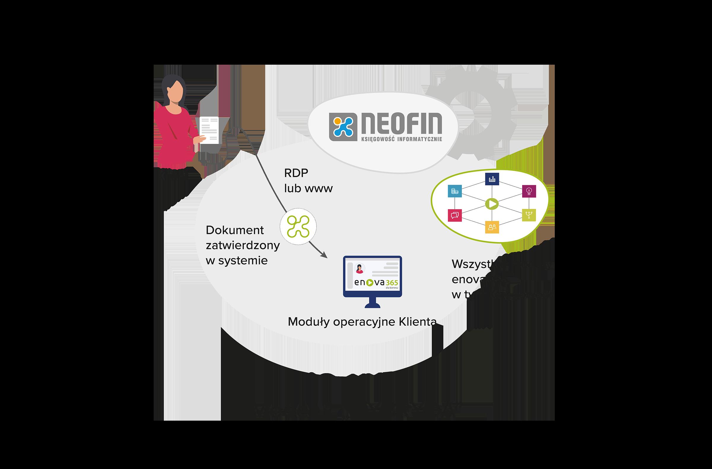 Model współpracy - Hybryda