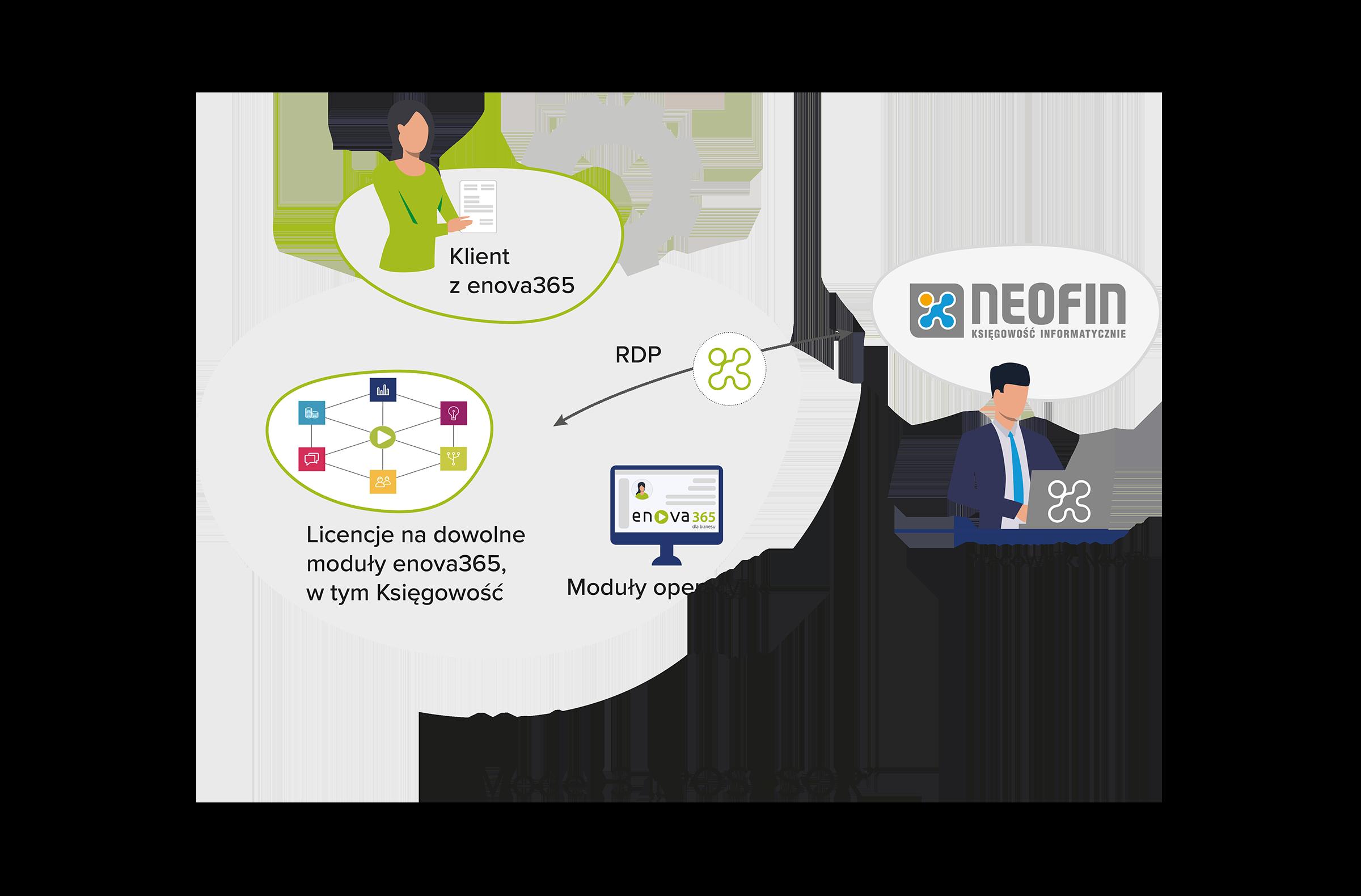 Model współpracy - Posesor