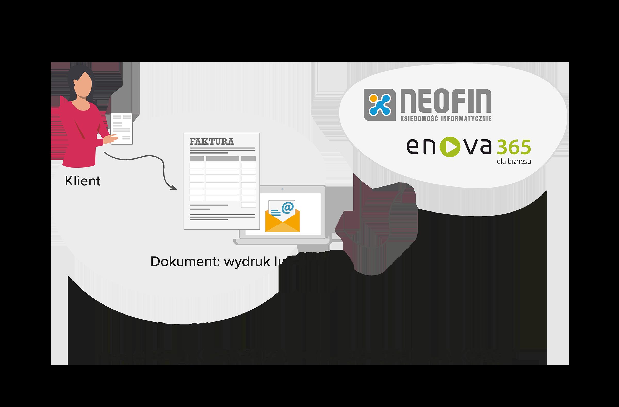 Model współpracy - Klasyczne biuro rachunkowe